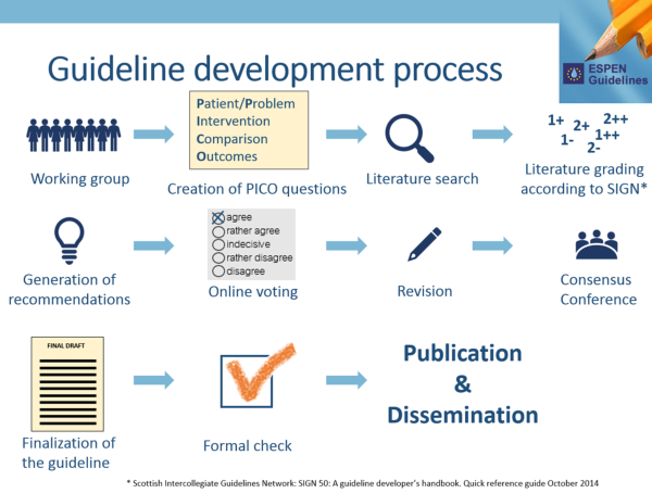 ESPEN guidelines: Online voting and Consensus Conference